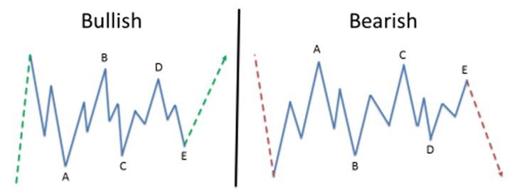 Торговля треугольников в рамках волновой теории Эллиотта