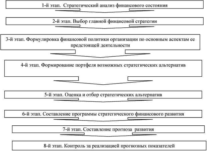 Инструкция по анализу и контролю за финансовым состоянием и платежеспособности