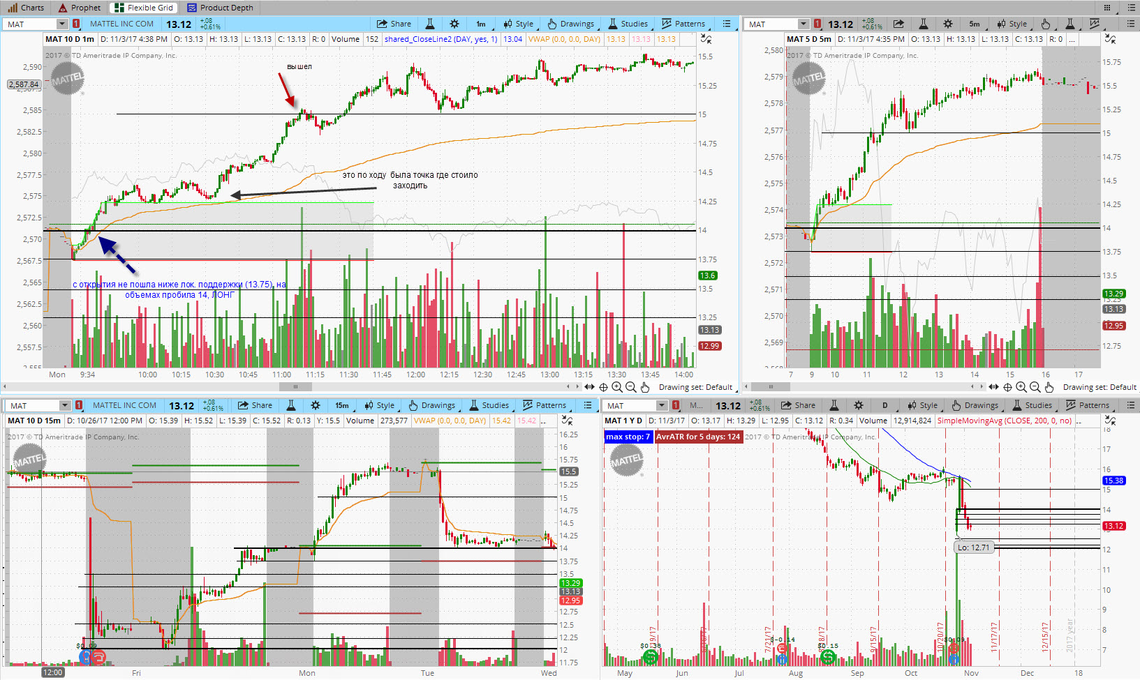 Some Stocks in Play_ Скрины (30.10 - 3.11)