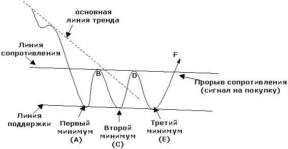 Фигура форекс тройное дно биткоин на ноутбуке
