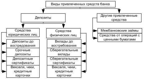 Собственные операции банков на валютном рынке