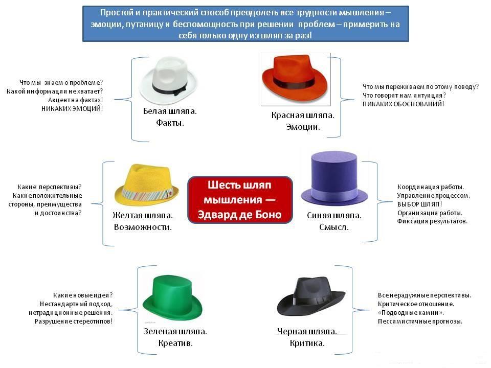 метод шести шляп