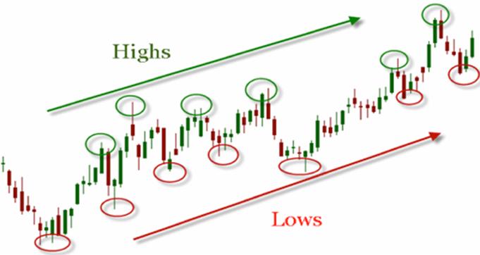 Признаки того, что цена акции продолжит расти