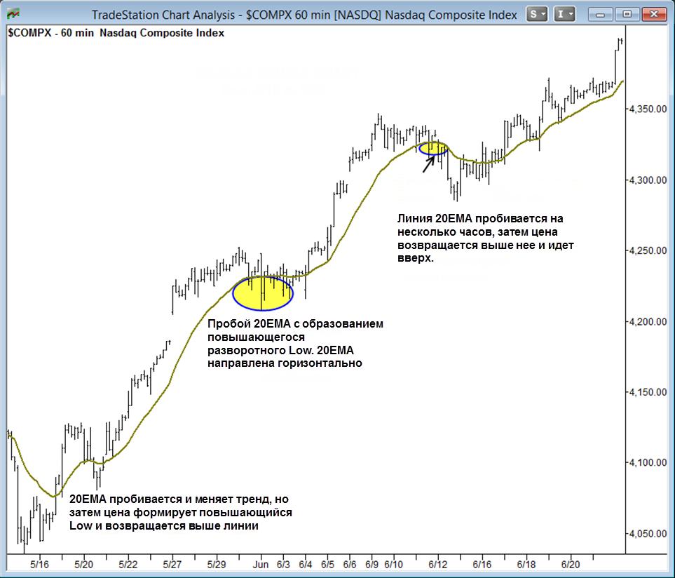 Часовой график NASDAQ