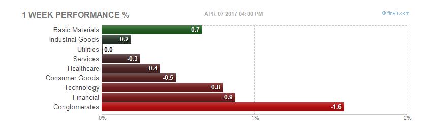 Автопром под ударом, ФРС пугает рынок, а мы ждем сезон отчетов
