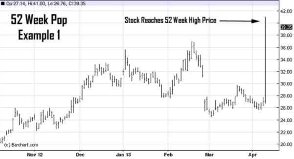 Торговля акциями на High/Low 52 недель