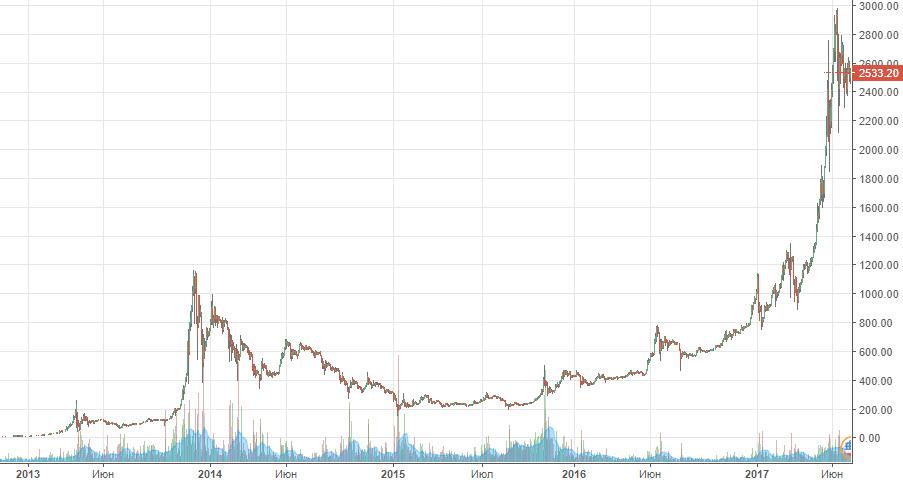 О рынке криптовалют