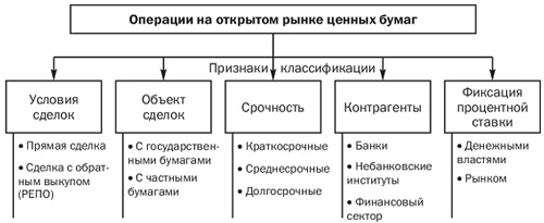 Операции открытом рынке реферат 3428