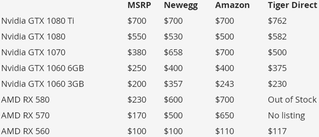 Майнинг: Цены на видеокарты в США