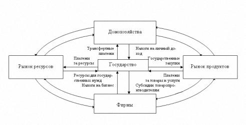 Схема модели экономики