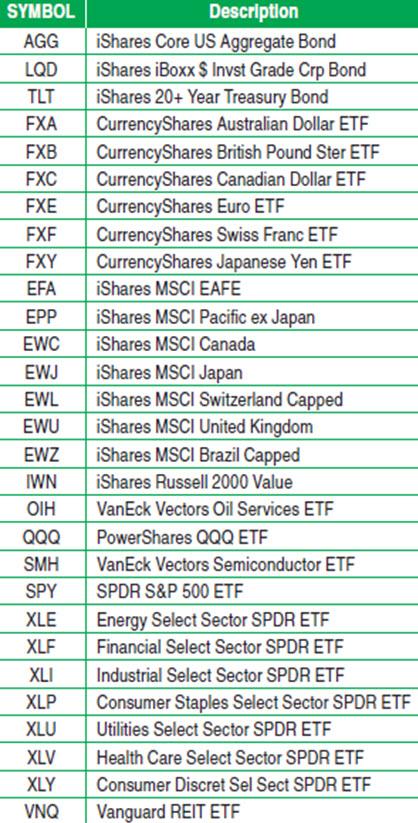 Кассандра Ванг (Cassandra Wang): Использование корреляции при торговле S&P 500