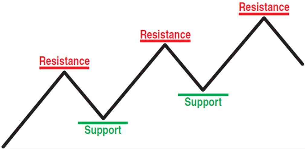 Уровни поддержки и сопротивления в трейдинге