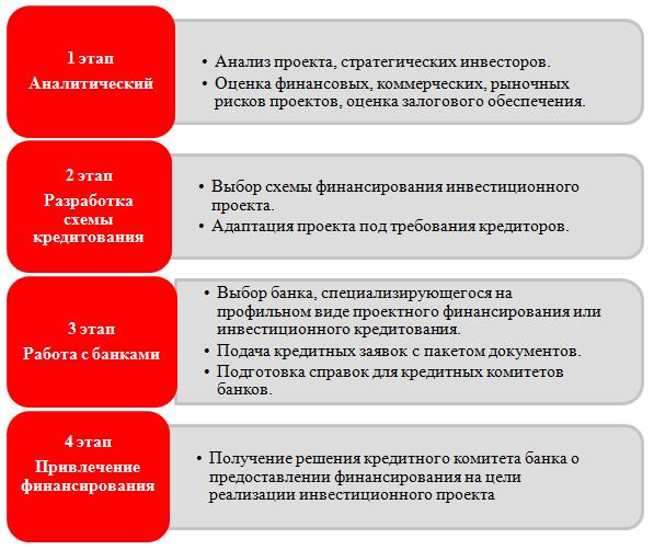 Виды эффектов от реализации инвестиционных проектов как зарабатывать бесплатные биткоины