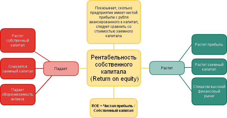 декларация сайте рентабелтность собственного капитала показывает использования земель
