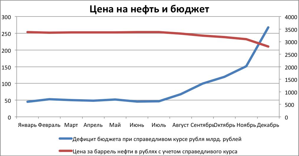 Цена нефти онлайн форекс на 04.08.2015 форекс работа вакансии офис