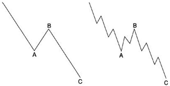 Коррекция в волновом анализе: Чем зигзаг отличается от флэта
