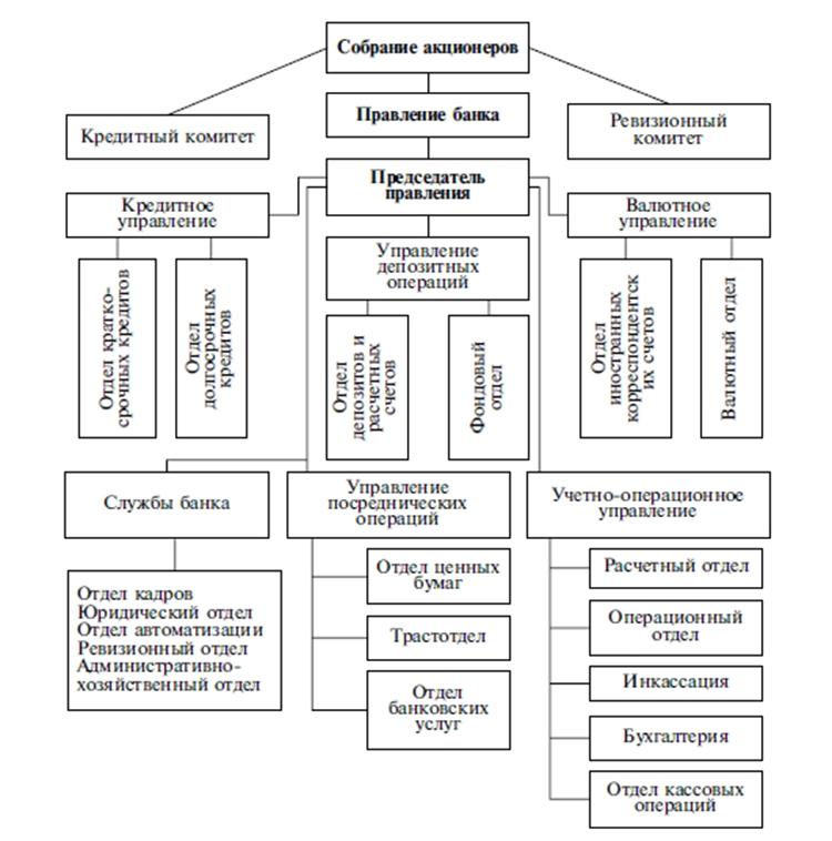 Организационная структура банка