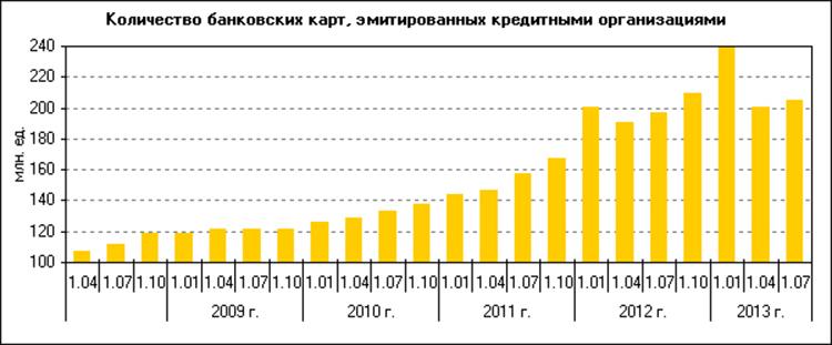 График эмиссии коммерческими банками банковских карт