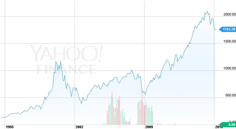 NYSE ARCA Tech 100 Index