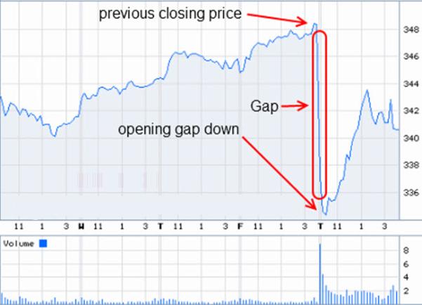 Как правильно торговать гэпдаун (Gap Down)