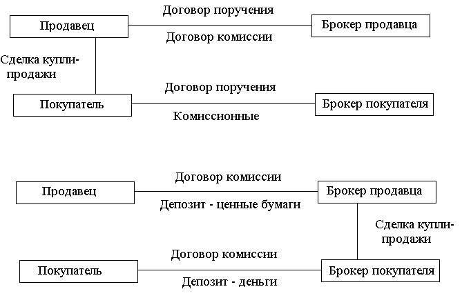 Договор поручения комиссии и агентирования сравнительный анализ-шпаргалка
