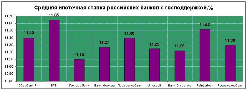 средняя ипотечная ставка банков РФ