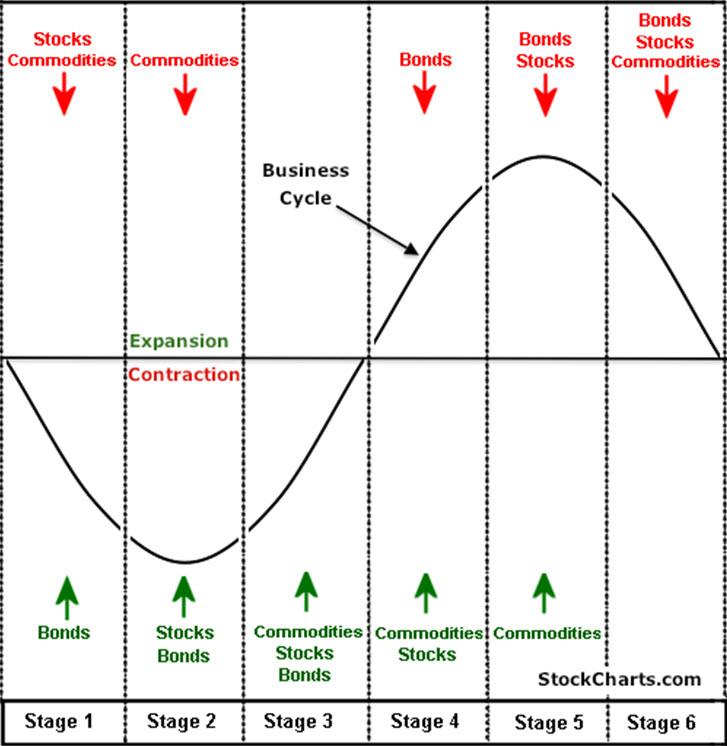Циклы деловой активности: Анализ ротации секторов