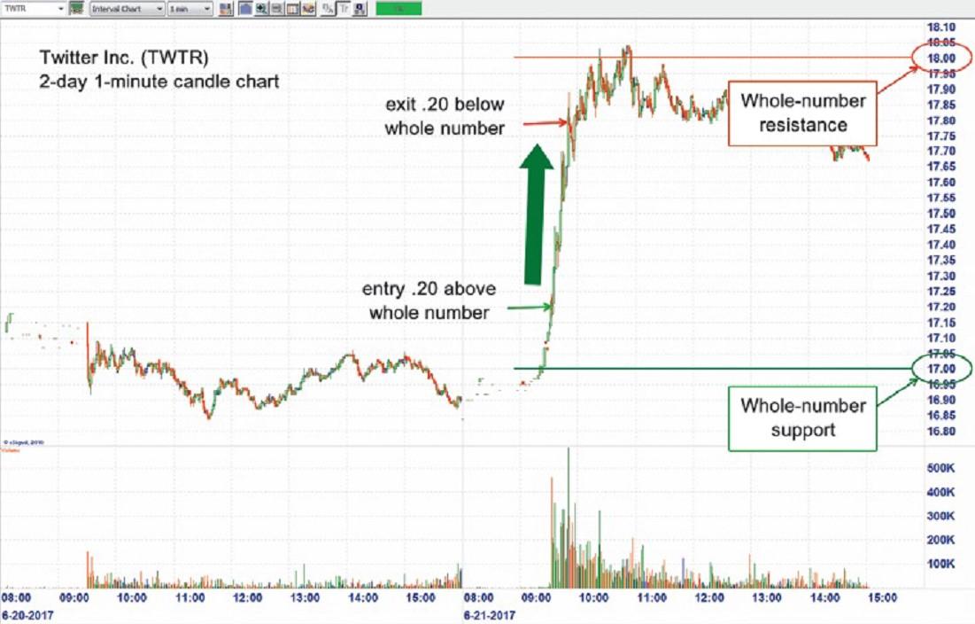 Торговля внутри дня с использованием целых чисел