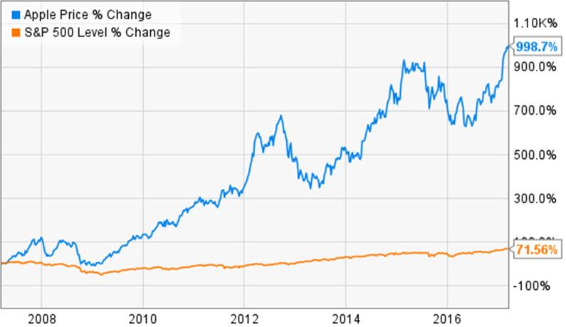 Стоимость акции эпл сегодня investlite.forex.tm