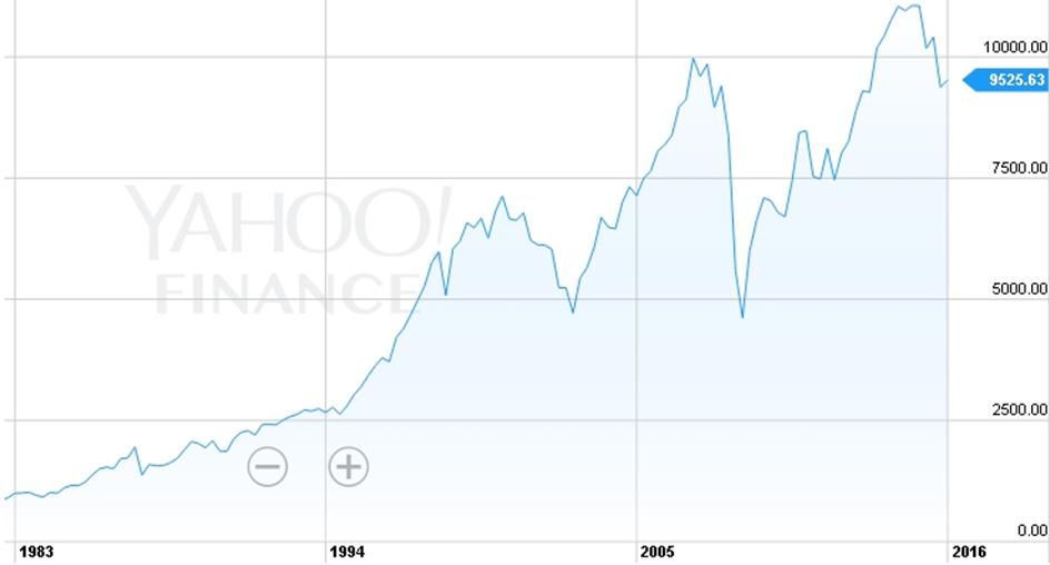 Индекс NYSE Composite