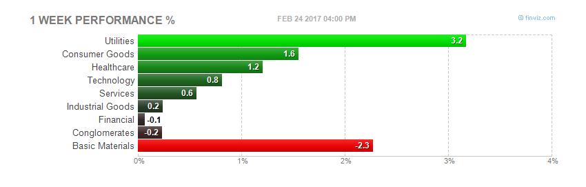 Рекорды Dow Jones - Карточный домик Трампа?