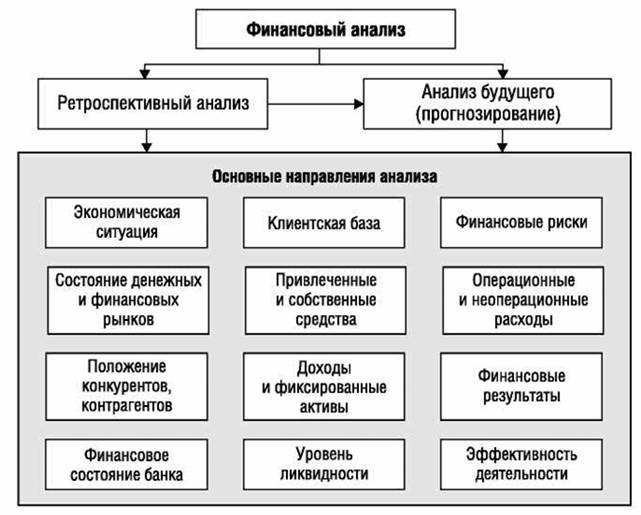 Управление финансами финансовый анализ