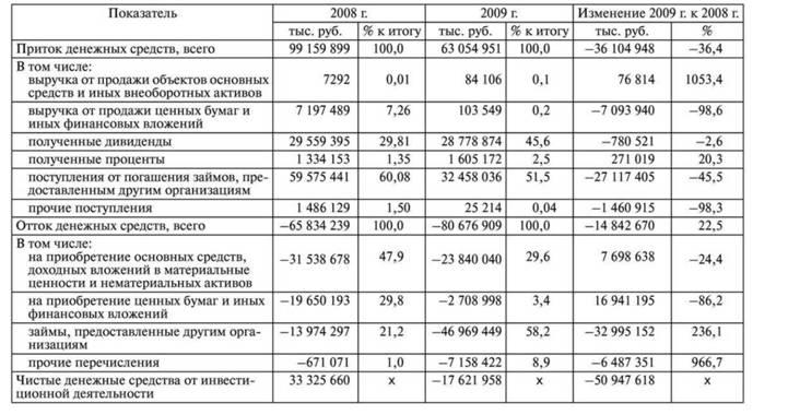 Управление финансами Отчет о движении денежных потоков