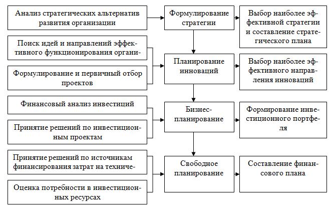 Анализ в системе бизнеспланирования Сущность цели