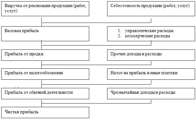 Расчет прибыли forex формула скачать прибыльные стратегии форекс для бинарных опционов