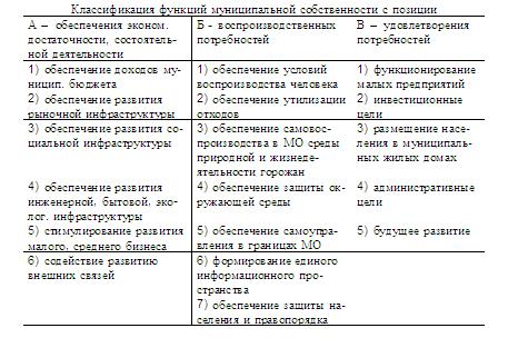 Порнятие и структура муниципальной собственности