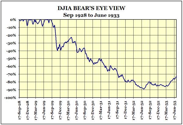 американский рынок акций почти исчез