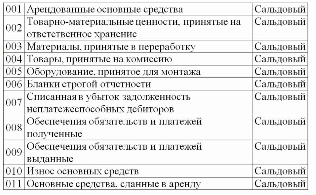 Аренда офиса в торговом предприятии учитывается на счете аренда офисов в бизнес центрах н новгорода