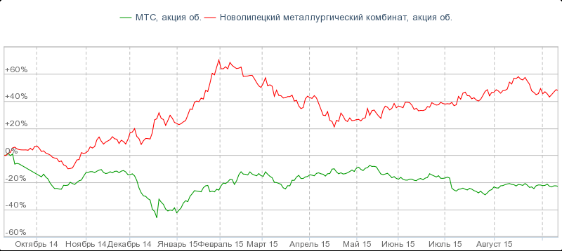 Мтс курс акций микрофорекс в евро