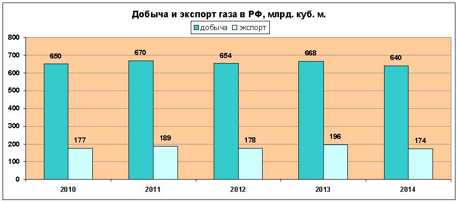 россия по экспорту нефти на каком месте