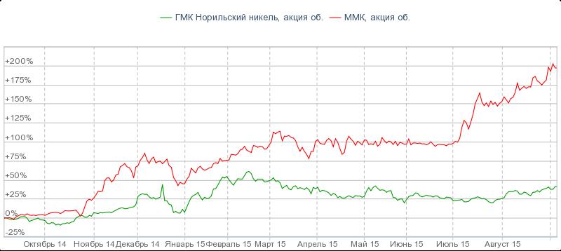 Стоимость акции норильский никель скачать индикатор форекс double stochastic bressert