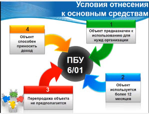 Оценка основных средств в бухгалтерском учете