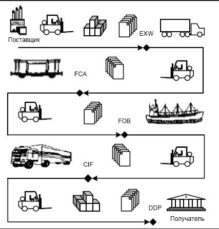 Примеры перехода риска случайной гибели товара