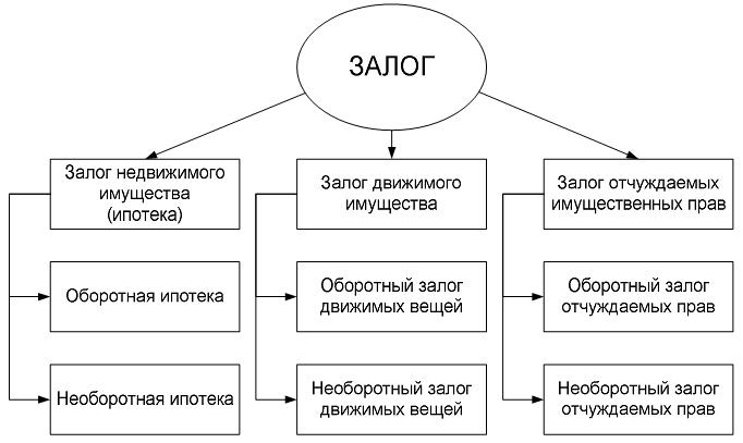 Схема залог имущества