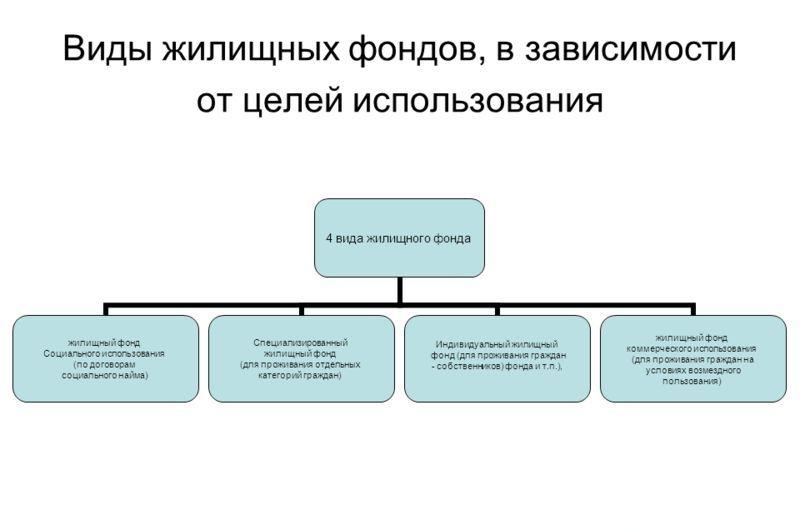 современные модели управления жилищным фондом или