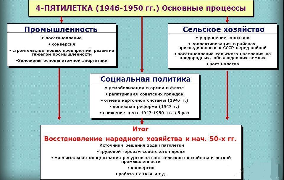 Период международной шпаргалки в коренные изменения послевоенный обстановки