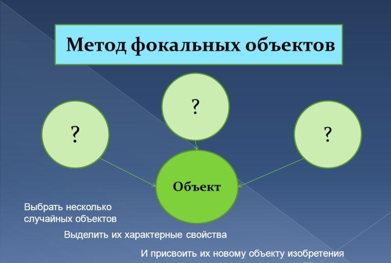 метод фокальных объектов