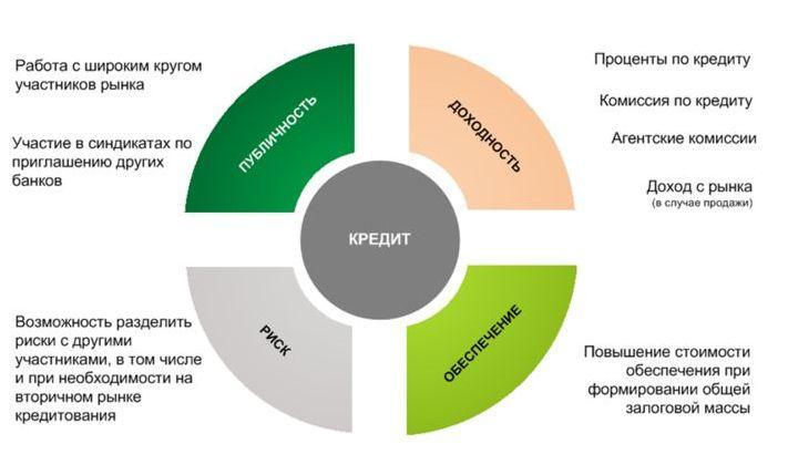 Синдицированный кредит в россии ренессанс кредит плохая кредитная история