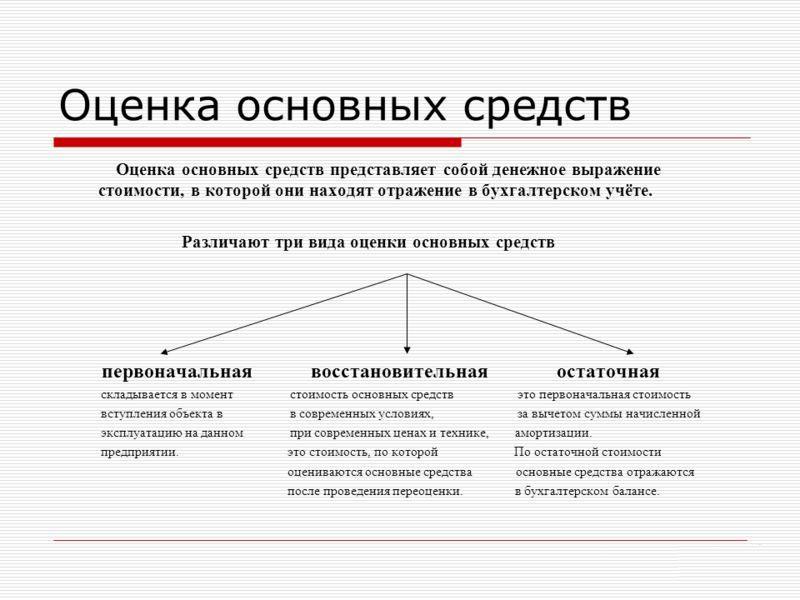 Инструкция по переоценке основных средств