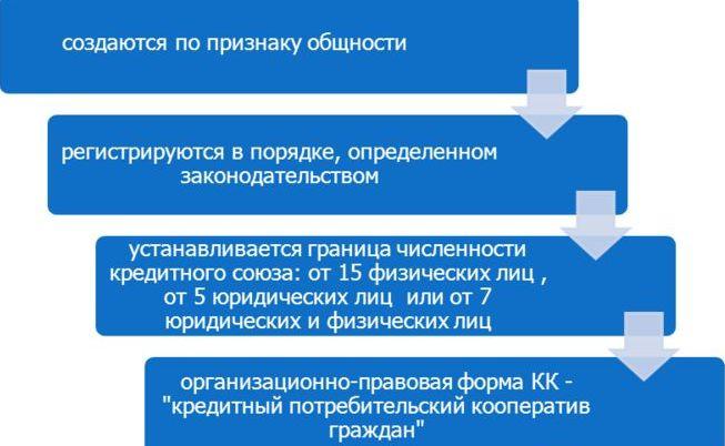 доходы юрлиц в кредитно производственном кооперативе